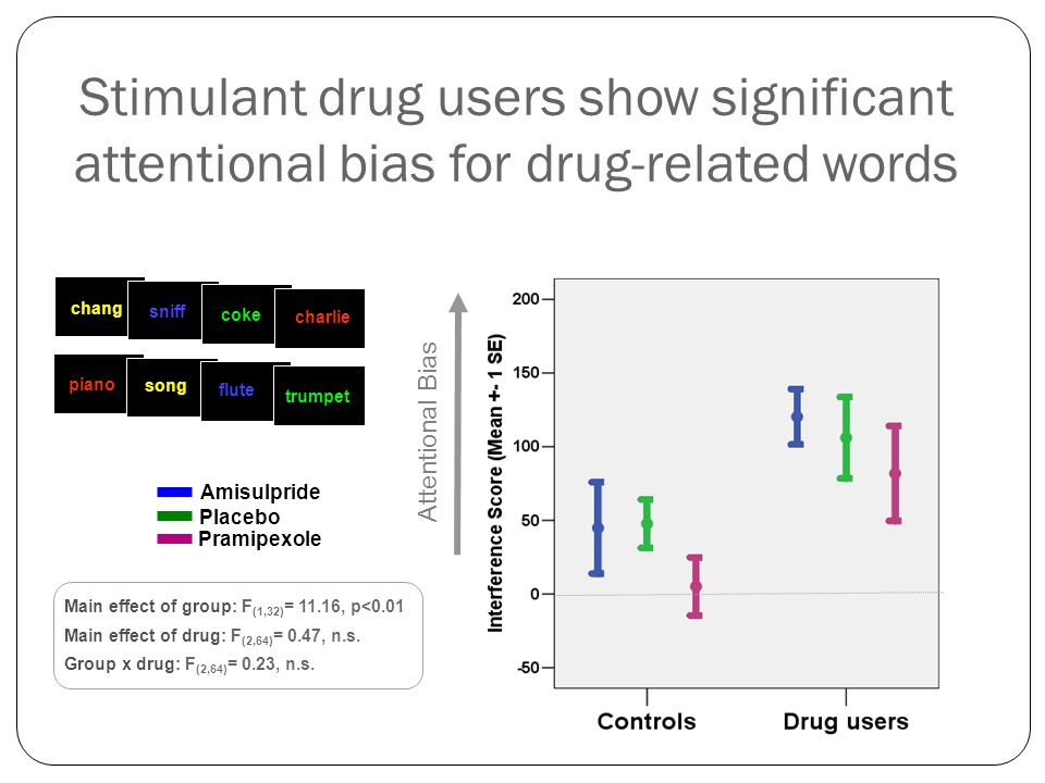 Stimulant drug users show significant attentional bias for drug-related words Amisulpride Placebo Pramipexole Attentional Bias Main effect of group: F
