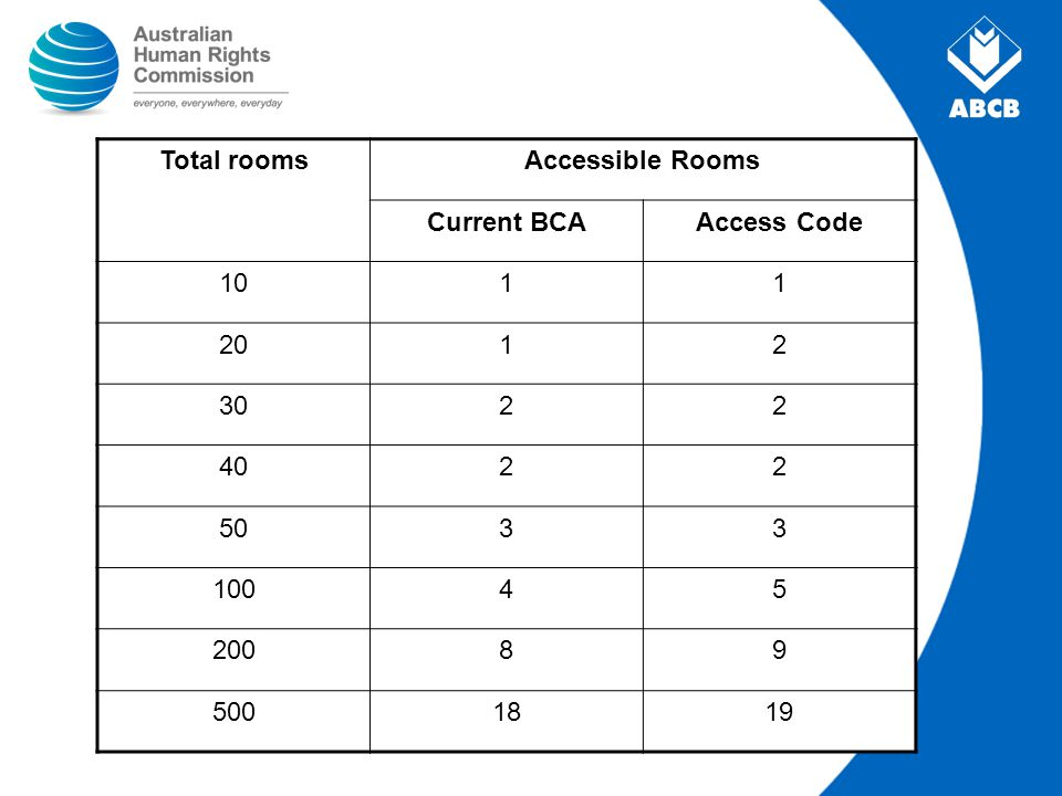 Total roomsAccessible Rooms Current BCAAccess Code 1011 2012 3022 4022 5033 10045 20089 5001819