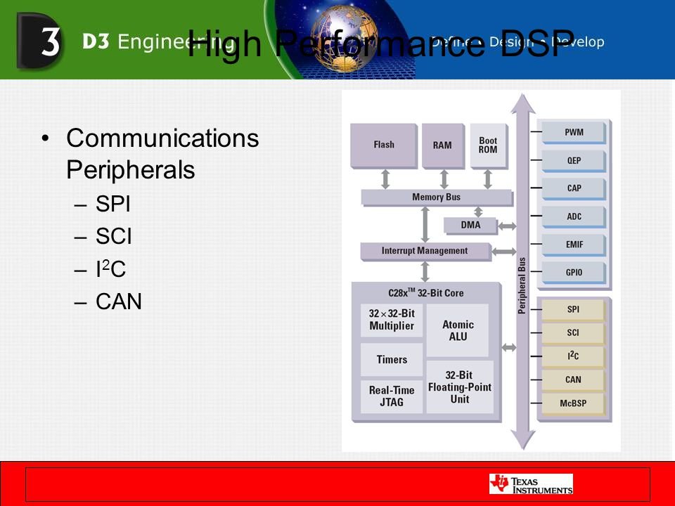 High Performance DSP Communications Peripherals –SPI –SCI –I 2 C –CAN
