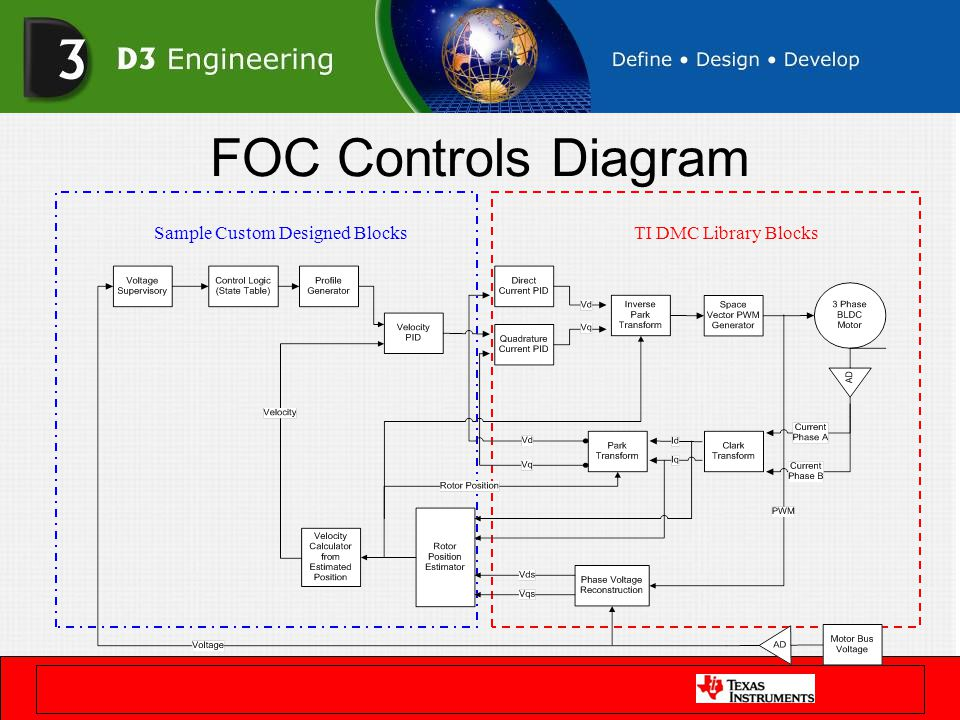 FOC Controls Diagram Sample Custom Designed BlocksTI DMC Library Blocks