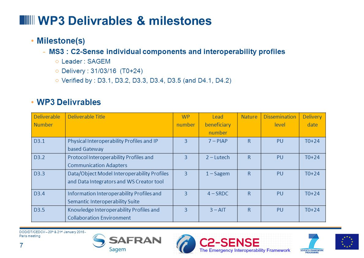 7 DOD/DT/CEDCV – 20 th & 21 st January 2015 - Paris meeting WP3 Delivrables & milestones Milestone(s ) -MS3 : C2-Sense individual components and interoperability profiles o Leader : SAGEM o Delivery : 31/03/16 (T0+24) o Verified by : D3.1, D3.2, D3.3, D3.4, D3.5 (and D4.1, D4.2) WP3 Delivrables Deliverable Number Deliverable Title WP number Lead beneficiary number Nature Dissemination level Delivery date D3.1 Physical Interoperability Profiles and IP based Gateway 37 – PIAPRPUT0+24 D3.2 Protocol Interoperability Profiles and Communication Adapters 32 – LutechRPUT0+24 D3.3 Data/Object Model Interoperability Profiles and Data Integrators and WS Creator tool 31 – SagemRPUT0+24 D3.4 Information Interoperability Profiles and Semantic Interoperability Suite 34 – SRDCRPUT0+24 D3.5Knowledge Interoperability Profiles and Collaboration Environment 33 – AITRPUT0+24
