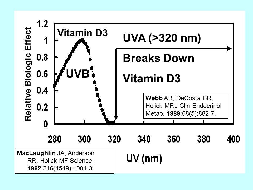 UVA (>320 nm) Breaks Down Vitamin D3 MacLaughlin JA, Anderson RR, Holick MF Science.