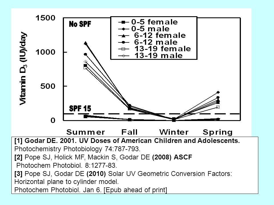 [1] Godar DE. 2001. UV Doses of American Children and Adolescents.