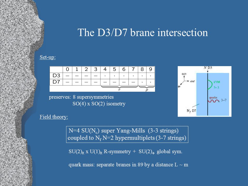 The D3/D7 brane intersection Set-up: preserves: 8 supersymmetries SO(4) x SO(2) isometry Field theory: N=4 SU(N c ) super Yang-Mills (3-3 strings) coupled to N f N=2 hypermultiplets (3-7 strings) SU(2) R x U(1) R R-symmetry + SU(2)  global sym.