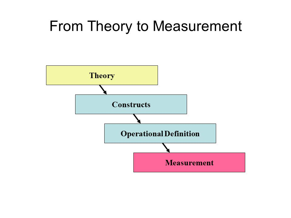 Theory Constructs Operational Definition Measurement From Theory to Measurement