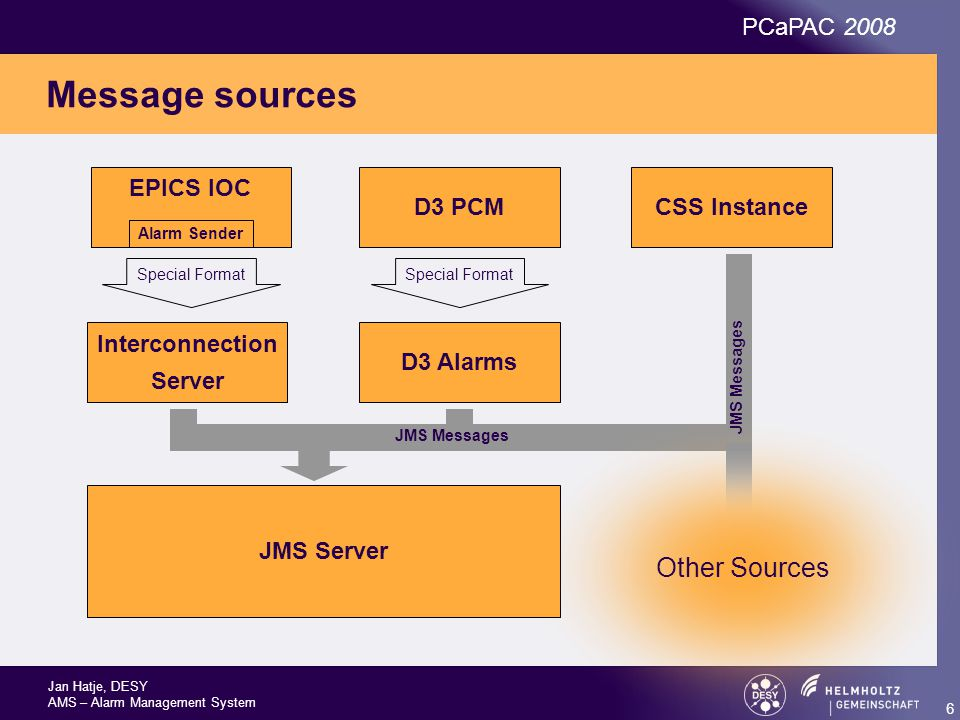 Jan Hatje, DESY AMS – Alarm Management System PCaPAC 2008 6 Message sources Special Format JMS Server EPICS IOC D3 PCMCSS Instance Alarm Sender Special Format D3 Alarms Interconnection Server JMS Messages Other Sources