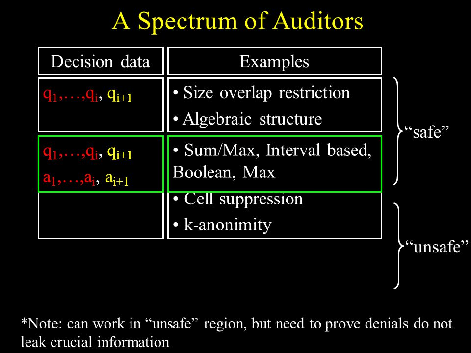 13 Sum/Max, Interval based, Boolean, Max Cell suppression k-anonimity q 1,…,q i, q i+1 a 1,…,a i, a i+1 q 1,…,q i, q i+1 a 1,…,a i A Spectrum of Auditors Size overlap restriction Algebraic structure q 1,…,q i, q i+1 ExamplesDecision data safe unsafe *Note: can work in unsafe region, but need to prove denials do not leak crucial information