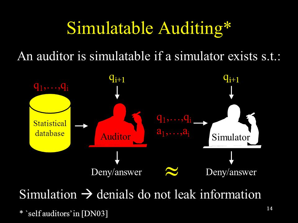 14 Simulatable Auditing* An auditor is simulatable if a simulator exists s.t.: Auditor q i+1  Deny/answer Simulator Simulation  denials do not leak information * `self auditors' in [DN03] q 1,…,q i a 1,…,a i Statistical database q 1,…,q i