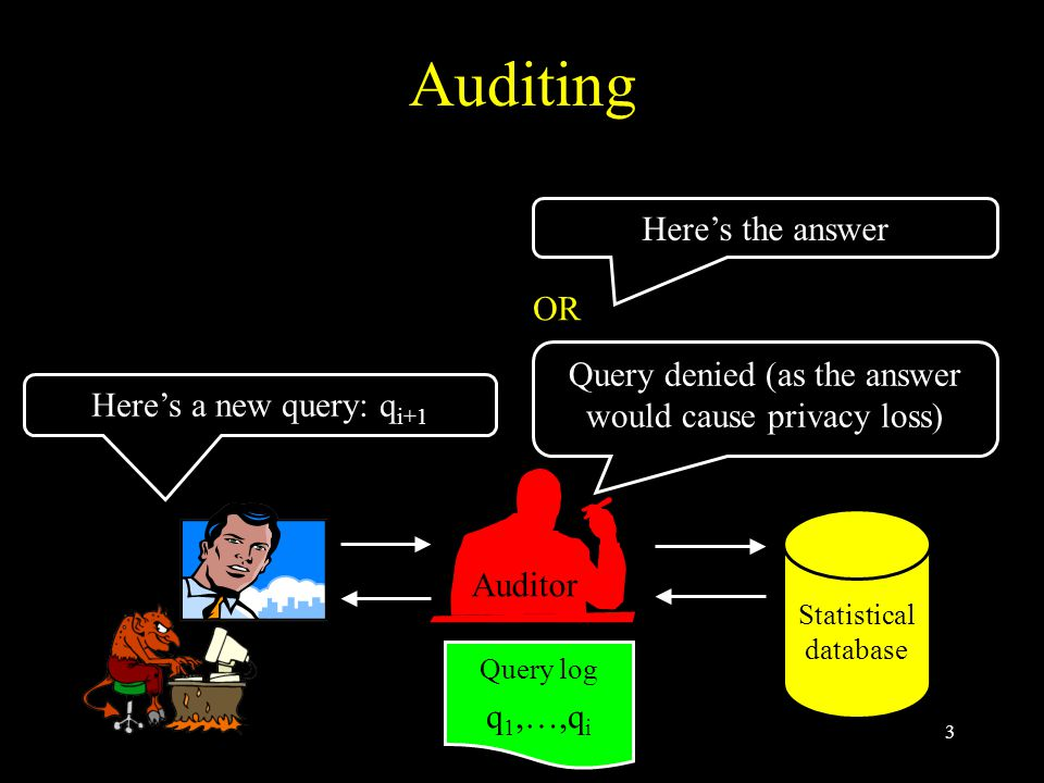 14 Simulatable Auditing* An auditor is simulatable if a simulator exists s.t.: Auditor q i+1  Deny/answer Simulator Simulation  denials do not leak information * `self auditors' in [DN03] q 1,…,q i a 1,…,a i Statistical database q 1,…,q i