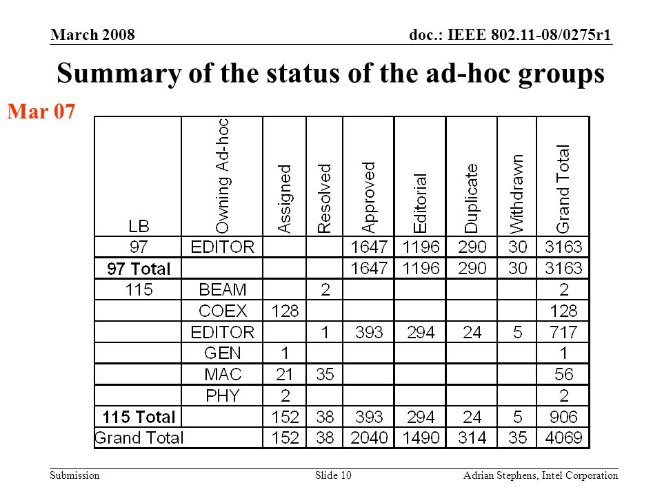 doc.: IEEE 802.11-08/0275r1 Submission March 2008 Adrian Stephens, Intel CorporationSlide 10 Summary of the status of the ad-hoc groups Mar 07