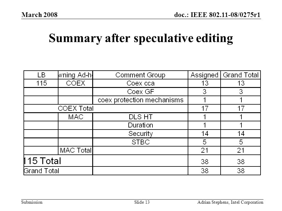 doc.: IEEE 802.11-08/0275r1 Submission March 2008 Adrian Stephens, Intel CorporationSlide 13 Summary after speculative editing