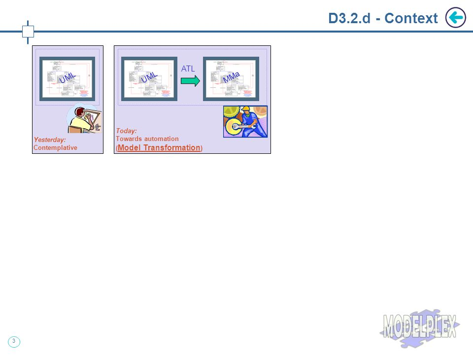 4 D3.2.d - Context ATL AMW Yesterday: Contemplative Today: Towards automation ( Model Transformation ) Today & Tomorrow: Declarative Model Correspondences ( Model Weaving + Model Transformation ) UML ATL UML MMaMMbMMa