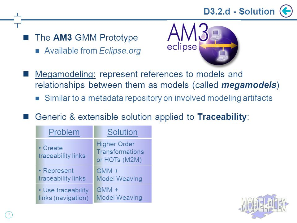 9 D3.2.d - Solution The AM3 GMM Prototype Available from Eclipse.org Megamodeling: represent references to models and relationships between them as models (called megamodels) Similar to a metadata repository on involved modeling artifacts Generic & extensible solution applied to Traceability: Solution Higher Order Transformations or HOTs (M2M) GMM + Model Weaving GMM + Model Weaving Problem Create traceability links Represent traceability links Use traceability links (navigation)