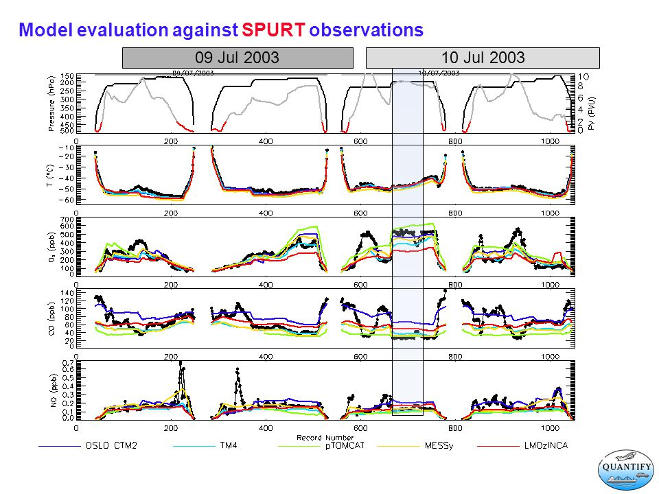 Model evaluation against SPURT observations SPURT February and July 2003 Mean Biases Temperature biases (K) Chemical species (%) NO y * 1 = NO x +HNO 3 +PAN (OSLO CTM2, pTOMCAT, LMDzINCA) NO y *(MESSy) = NOy* 1 +NO 3 +2*N 2 O 5 NO y *(TM4) = NO y