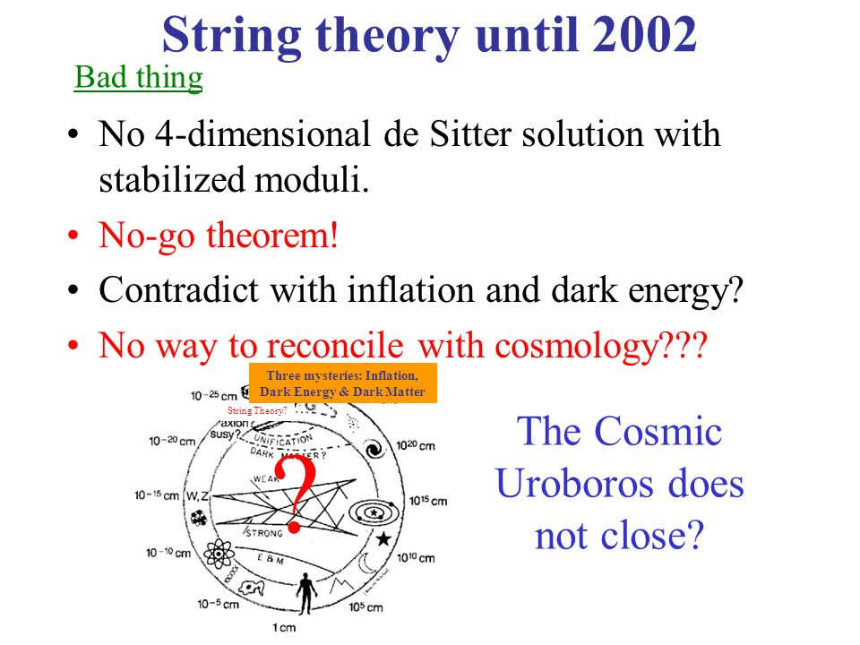 String theory until 2002 No 4-dimensional de Sitter solution with stabilized moduli.