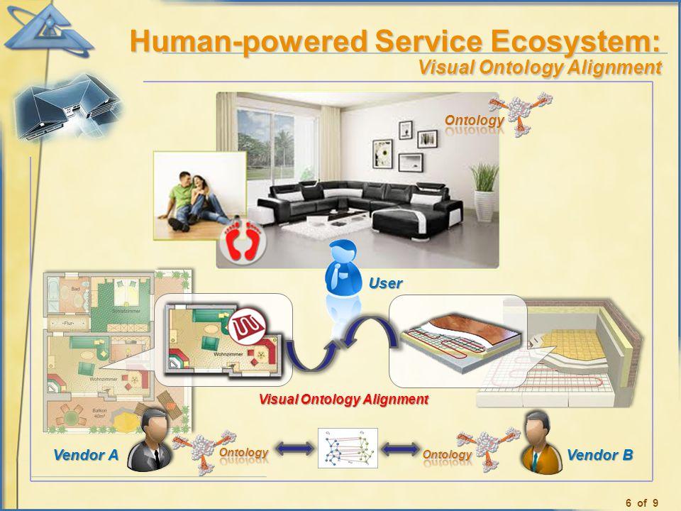 User Vendor B Vendor A Visual Ontology Alignment Human-powered Service Ecosystem: Visual Ontology Alignment 6 of 9