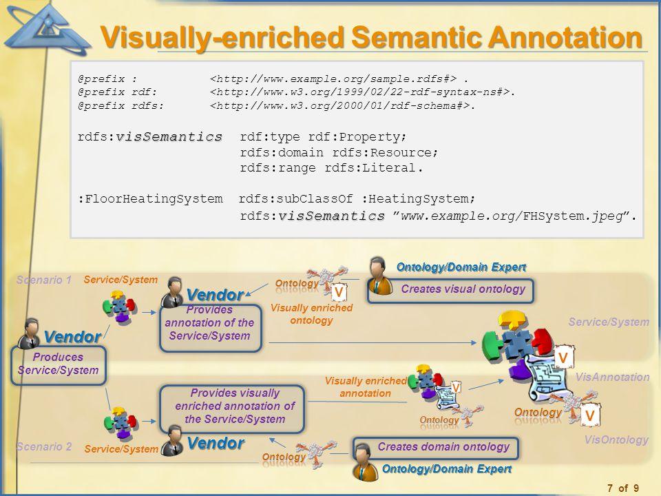 Visually-enriched Semantic Annotation @prefix :. @prefix rdf:. @prefix rdfs:. visSemantics rdfs: visSemantics rdf:type rdf:Property; rdfs:domain rdfs: