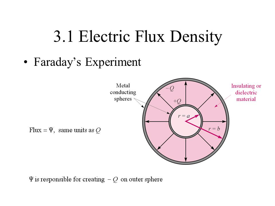 3.1 Electric Flux Density Faraday's Experiment