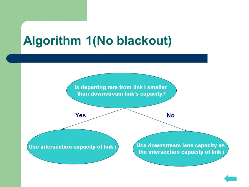 Algorithm 1(No blackout) Is departing rate from link i smaller than downstream link's capacity.