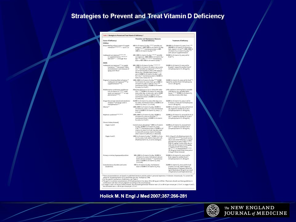 Holick M. N Engl J Med 2007;357:266-281 Strategies to Prevent and Treat Vitamin D Deficiency