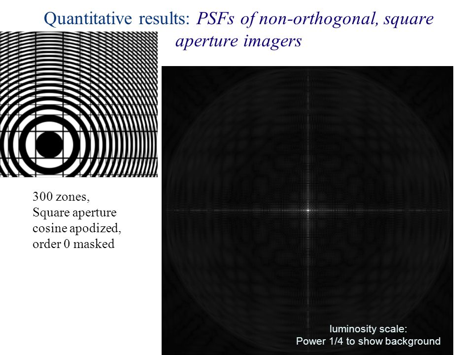 Quantitative results: PSFs of non-orthogonal, square aperture imagers luminosity scale: Power 1/4 to show background 300 zones, Square aperture cosine apodized, order 0 masked