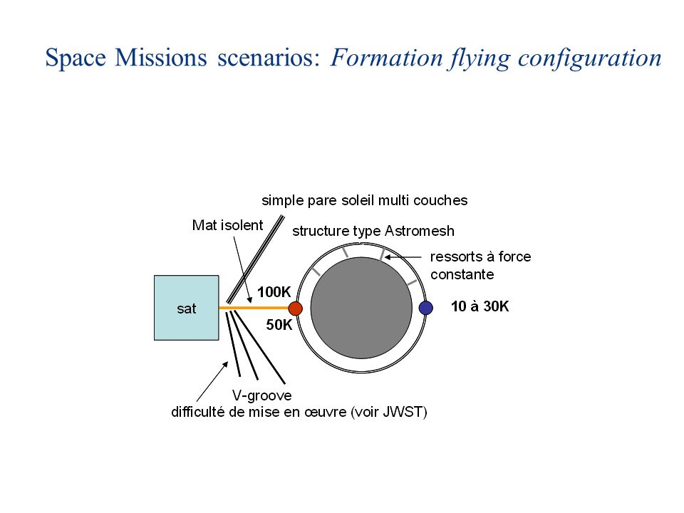 Space Missions scenarios: Formation flying configuration