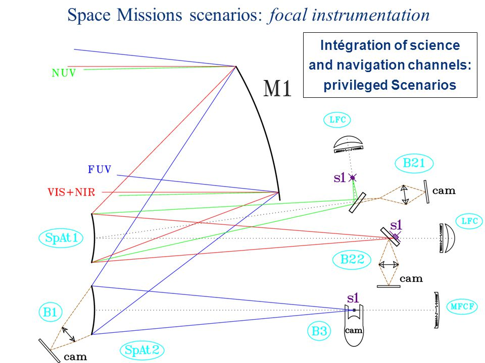 Space Missions scenarios: focal instrumentation Intégration of science and navigation channels: privileged Scenarios