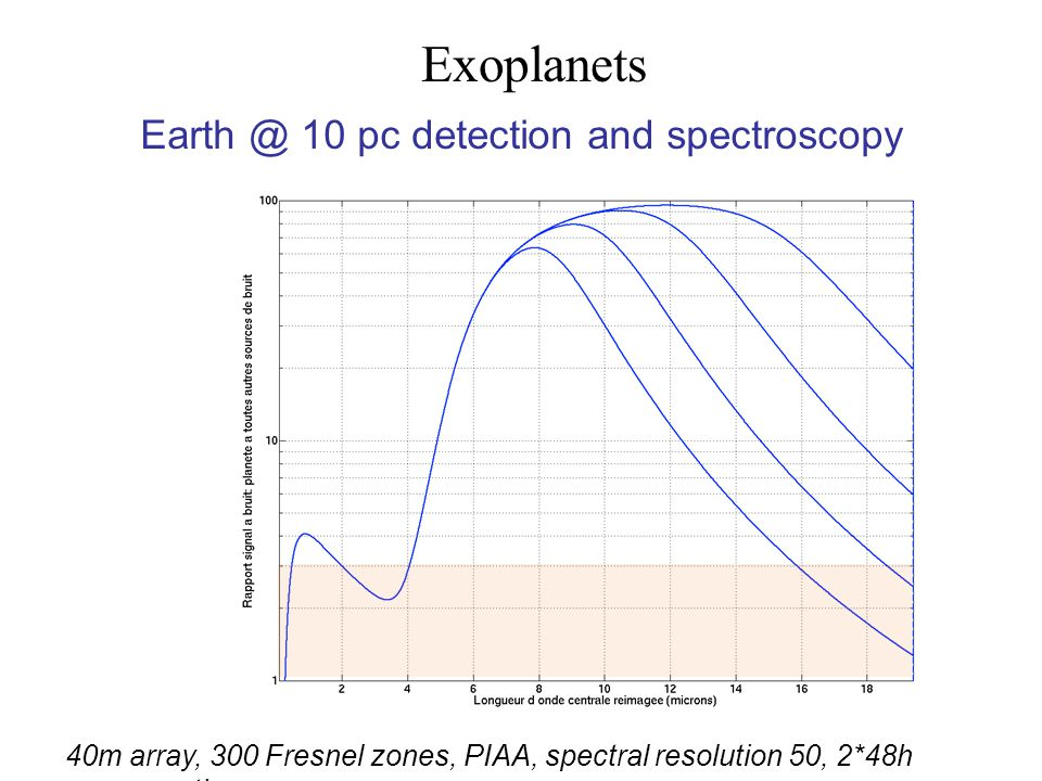 Exoplanets Earth @ 10 pc detection and spectroscopy 40m array, 300 Fresnel zones, PIAA, spectral resolution 50, 2*48h exposure time