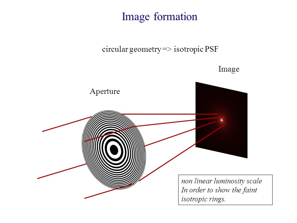 circular geometry => isotropic PSF Image Image formation non linear luminosity scale In order to show the faint isotropic rings.
