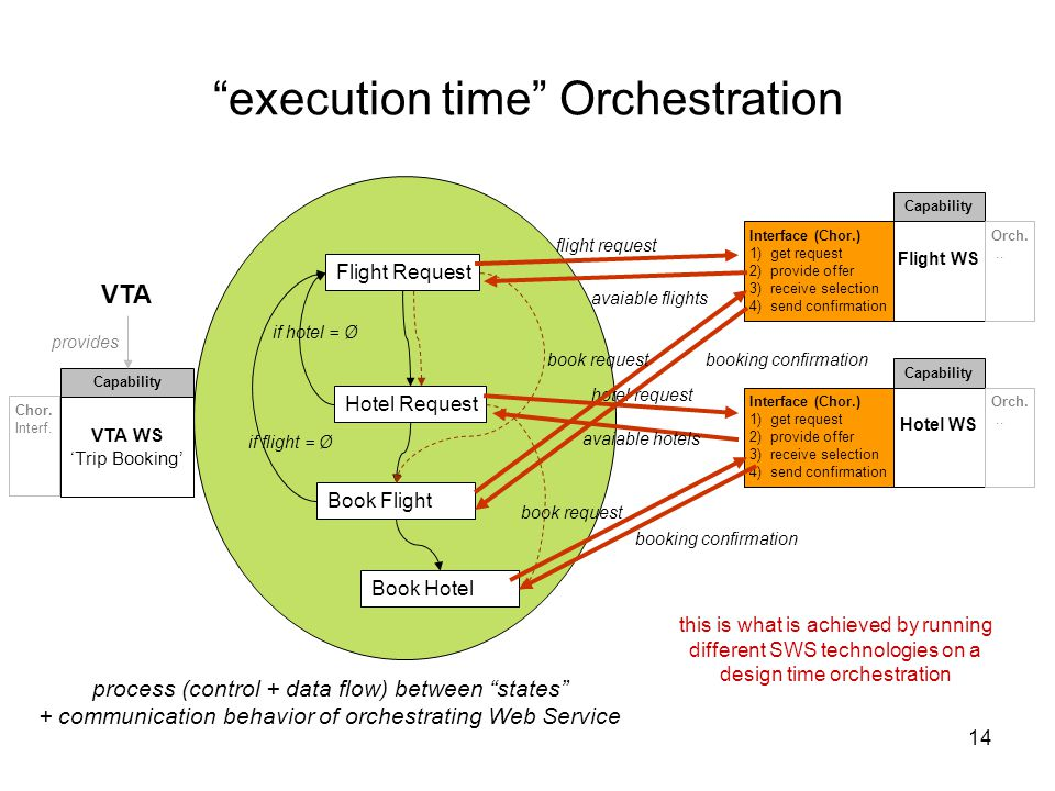 14 execution time Orchestration VTA VTA WS 'Trip Booking' Capability provides Chor.