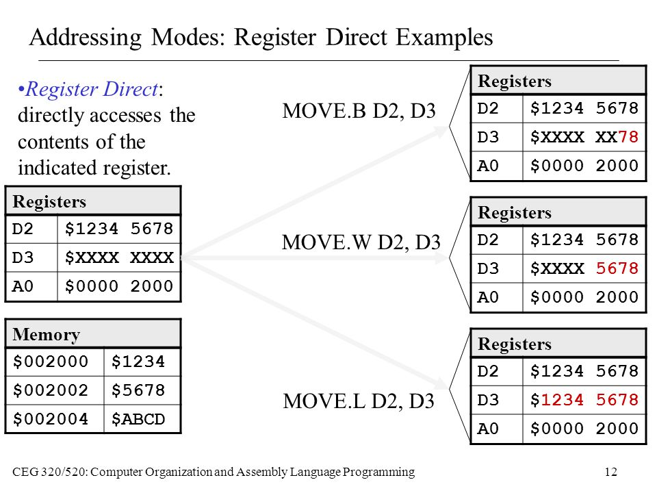 CEG 320/520: Computer Organization and Assembly Language Programming12 Addressing Modes: Register Direct Examples Memory $002000$1234 $002002$5678 $002004$ABCD Registers D2$1234 5678 D3$XXXX XXXX A0$0000 2000 MOVE.B D2, D3 Registers D2$1234 5678 D3$XXXX XX78 A0$0000 2000 MOVE.W D2, D3 Registers D2$1234 5678 D3$XXXX 5678 A0$0000 2000 Registers D2$1234 5678 D3$1234 5678 A0$0000 2000 MOVE.L D2, D3 Register Direct: directly accesses the contents of the indicated register.