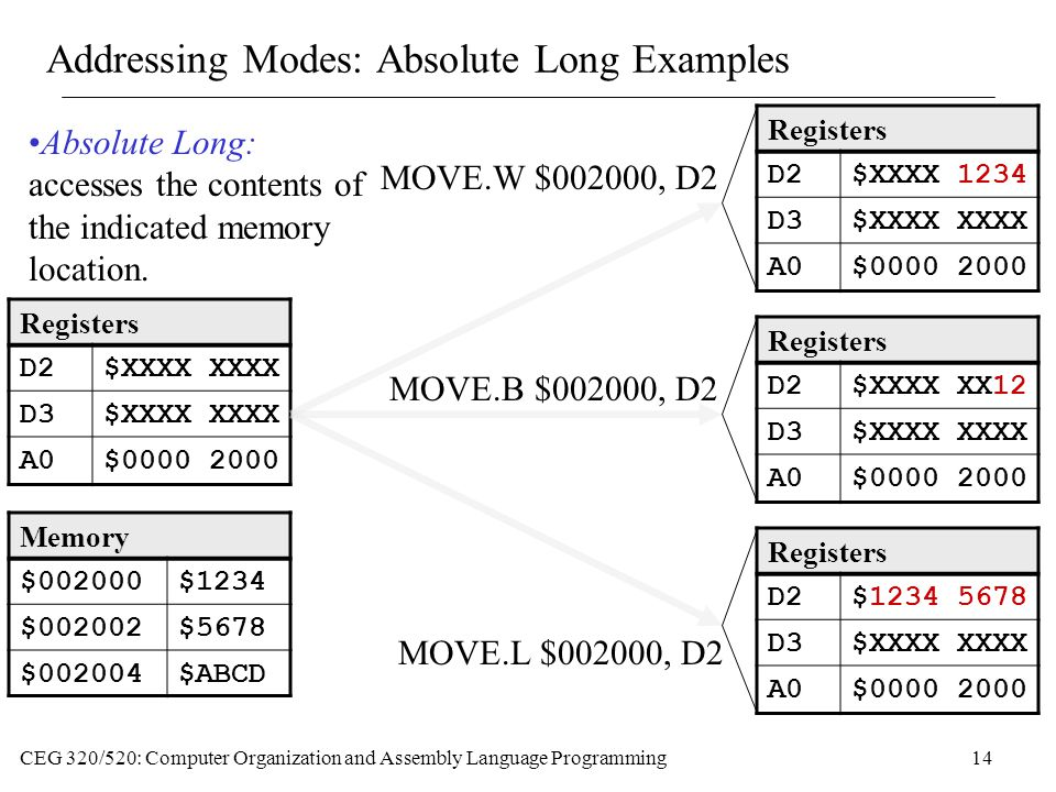 CEG 320/520: Computer Organization and Assembly Language Programming14 Addressing Modes: Absolute Long Examples Memory $002000$1234 $002002$5678 $002004$ABCD Registers D2$XXXX XXXX D3$XXXX XXXX A0$0000 2000 MOVE.W $002000, D2 Registers D2$XXXX 1234 D3$XXXX XXXX A0$0000 2000 MOVE.B $002000, D2 Registers D2$XXXX XX12 D3$XXXX XXXX A0$0000 2000 Registers D2$1234 5678 D3$XXXX XXXX A0$0000 2000 MOVE.L $002000, D2 Absolute Long: accesses the contents of the indicated memory location.