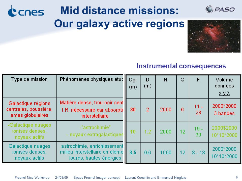 6 Fresnel Nice Workshop 24/09/09 Space Fresnel Imager concept Laurent Koechlin and Emmanuel Hinglais Mid distance missions: Our galaxy active regions Instrumental consequences