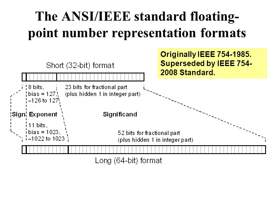 The ANSI/IEEE standard floating- point number representation formats Originally IEEE