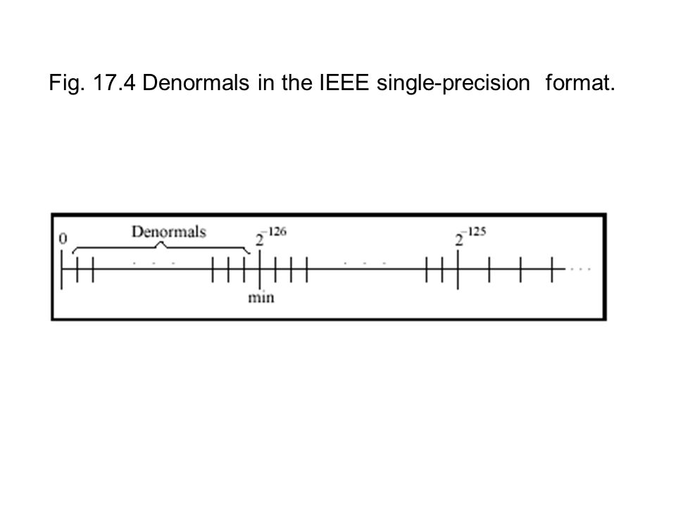Fig Denormals in the IEEE single-precision format.