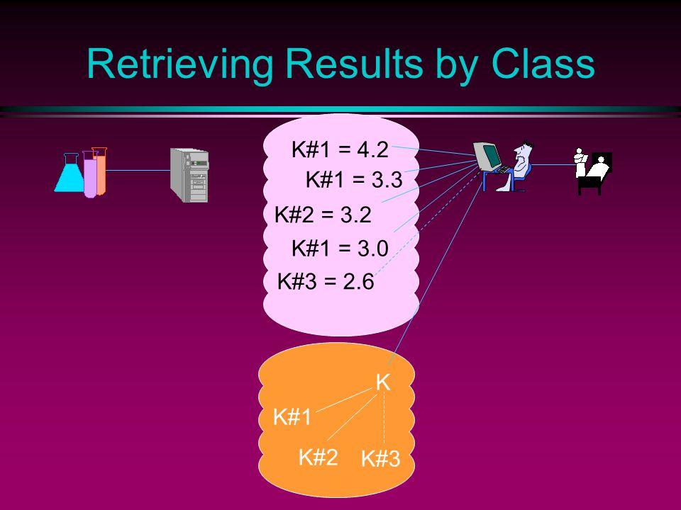 K#1 = 4.2 K#1 = 3.3 K#2 = 3.2 K#1 = 3.0 K#3 = 2.6 Retrieving Results by Class K#1 K#2 K#3 K