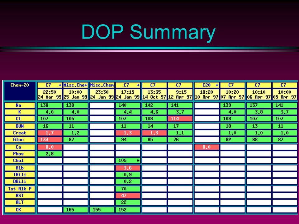 DOP Summary