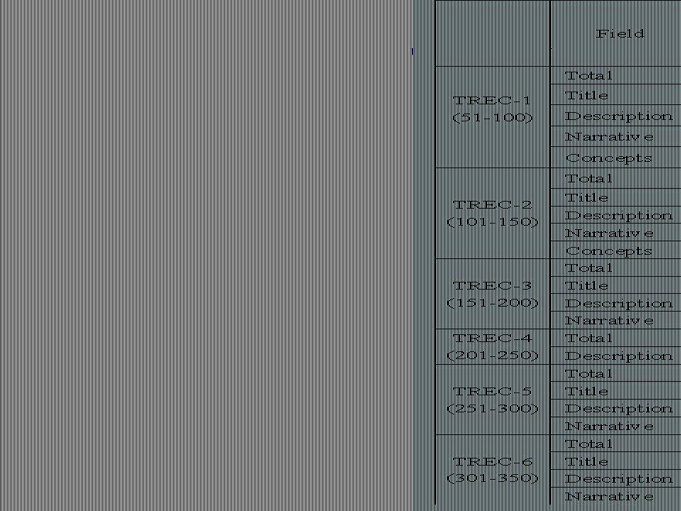 TREC ~ Topics