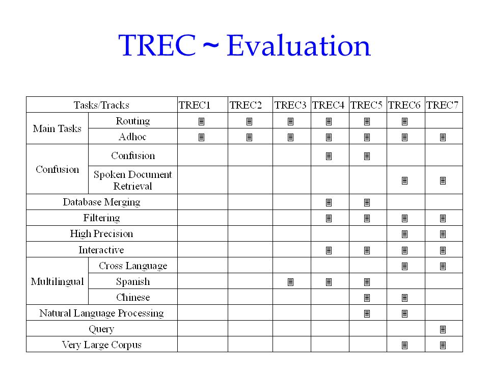 TREC ~ Evaluation