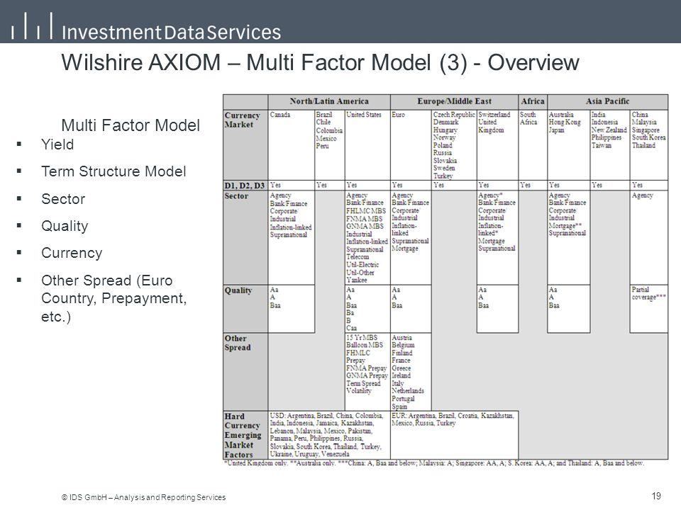 © IDS GmbH – Analysis and Reporting Services 19 Wilshire AXIOM – Multi Factor Model (3) - Overview Multi Factor Model  Yield  Term Structure Model  Sector  Quality  Currency  Other Spread (Euro Country, Prepayment, etc.)