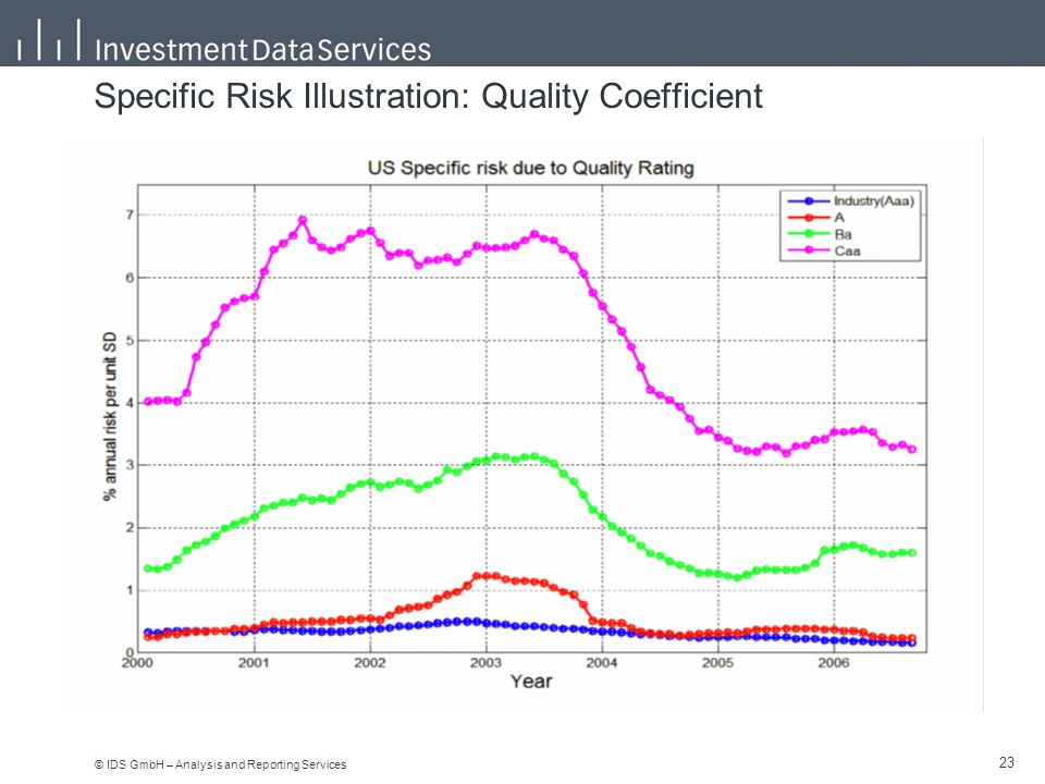 © IDS GmbH – Analysis and Reporting Services 23 Specific Risk Illustration: Quality Coefficient