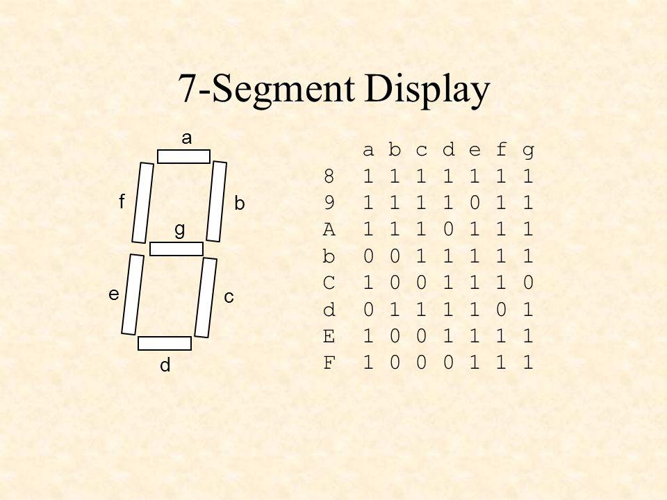 7-Segment Display a b c d e f g a b c d e f g 8 1 1 1 1 1 1 1 9 1 1 1 1 0 1 1 A 1 1 1 0 1 1 1 b 0 0 1 1 1 1 1 C 1 0 0 1 1 1 0 d 0 1 1 1 1 0 1 E 1 0 0 1 1 1 1 F 1 0 0 0 1 1 1