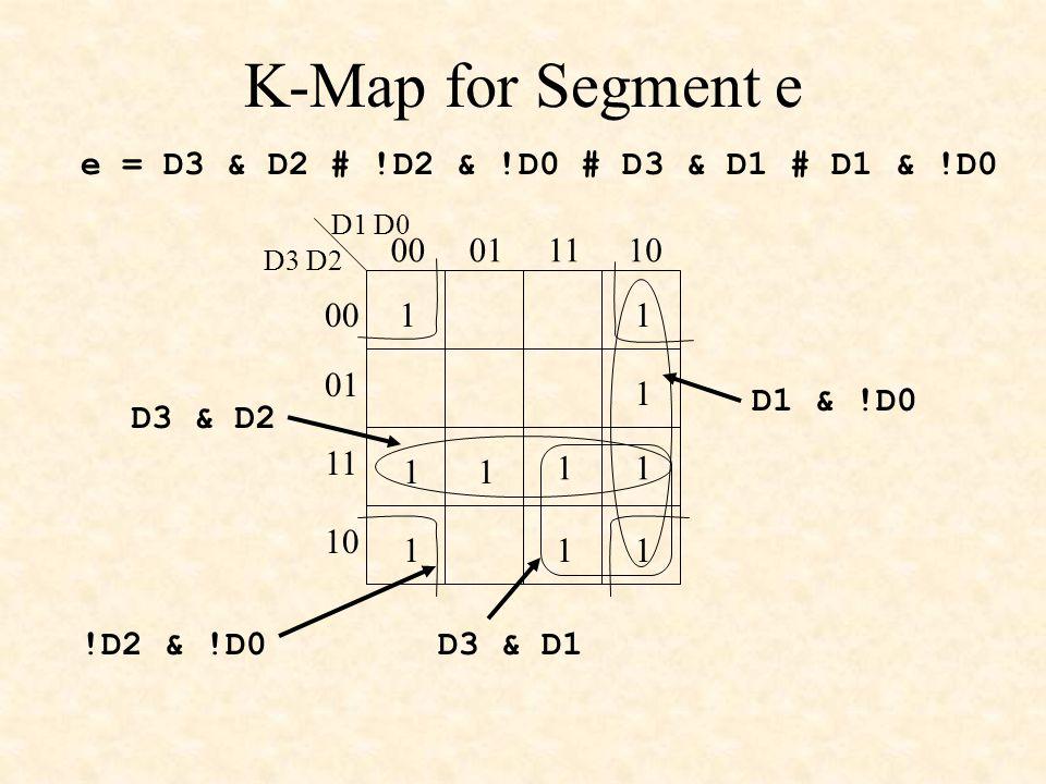 K-Map for Segment e 1 1 11 1 D3 D2 D1 D0 00011110 00 01 11 10 11 1 1 1 D3 & D2 D1 & !D0 !D2 & !D0 e = D3 & D2 # !D2 & !D0 # D3 & D1 # D1 & !D0 D3 & D1