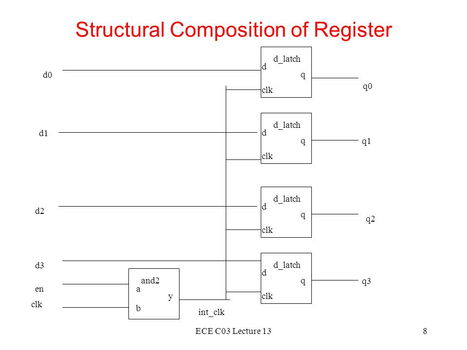 ECE C03 Lecture 139 Structural VHDL Description of Register entity d_latch is port(d, clk: in bit; q: out bit); end d_latch; architecture basic of d_latch is begin latch_behavior: process is begin if clk = '1' then q <= d after 2 ns; end if; wait on clk, d; end process latch_behavior; end architecture basic; entity and2 is port (a, b: in bit; y: out bit); end and2; architecture basic of and2 is begin and2_behavior: process is begin y <= a and b after 2 ns; wait on a, b; end process and2_behavior; end architecture basic;
