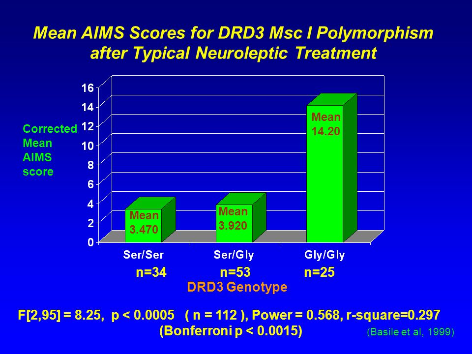Mean AIMS Scores for DRD3 Msc I Polymorphism after Typical Neuroleptic Treatment Corrected Mean AIMS score DRD3 Genotype F[2,95] = 8.25, p < 0.0005 ( n = 112 ), Power = 0.568, r-square=0.297 (Bonferroni p < 0.0015) (Basile et al, 1999) n=34n=53n=25 Mean 14.20 Mean 3.920 Mean 3.470