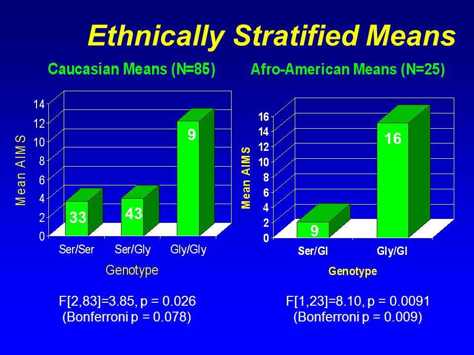 Ethnically Stratified Means 33 43 9 9 16 F[2,83]=3.85, p = 0.026 (Bonferroni p = 0.078) F[1,23]=8.10, p = 0.0091 (Bonferroni p = 0.009)