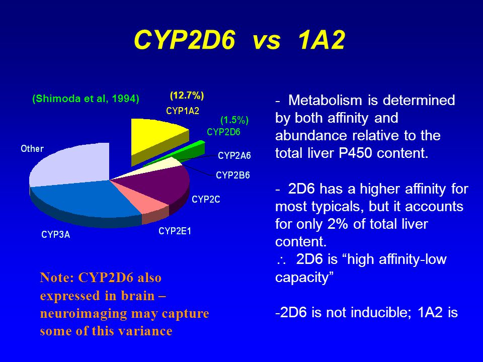 CYP2D6 vs 1A2 (12.7%) (1.5%) (Shimoda et al, 1994) - Metabolism is determined by both affinity and abundance relative to the total liver P450 content.