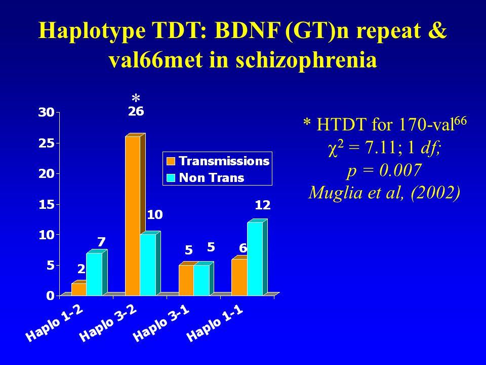 Haplotype TDT: BDNF (GT)n repeat & val66met in schizophrenia * * HTDT for 170-val 66  2 = 7.11; 1 df; p = 0.007 Muglia et al, (2002)