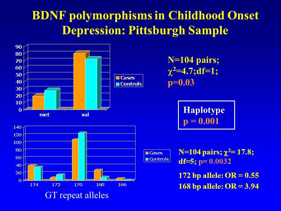 BDNF polymorphisms in Childhood Onset Depression: Pittsburgh Sample N=104 pairs;  2 = 17.8; df=5; p= 0.0032 172 bp allele: OR = 0.55 168 bp allele: O