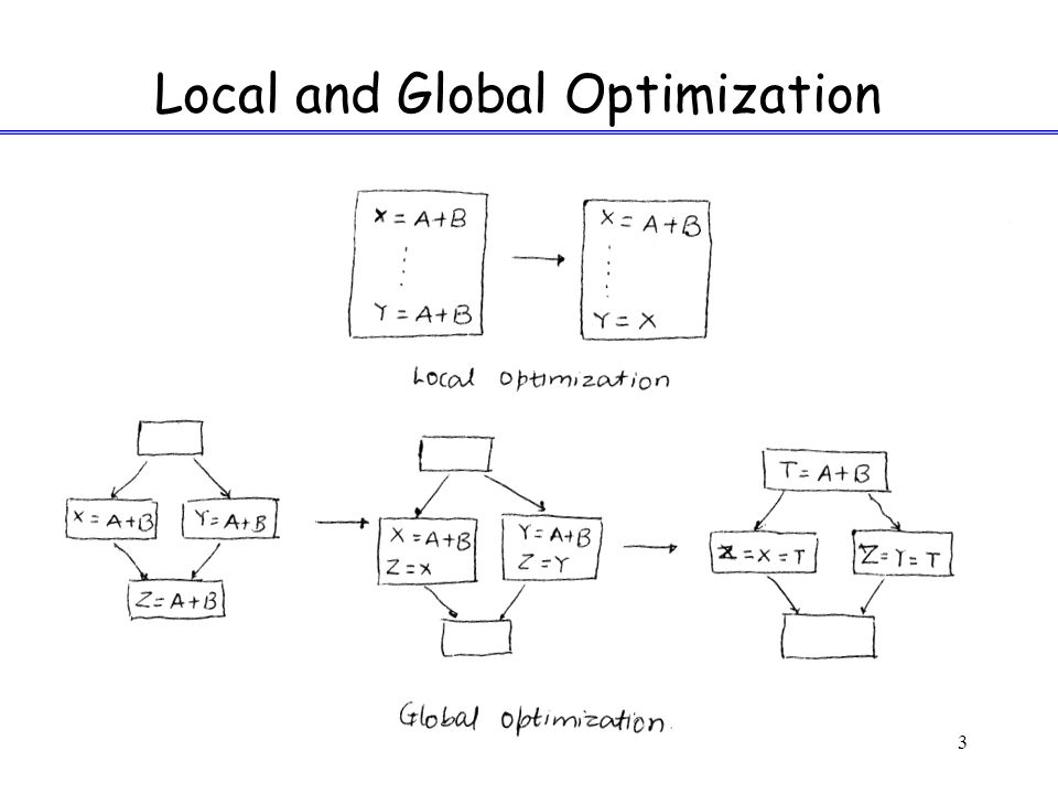 3 Local and Global Optimization